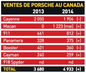 Ventes de Porsche au Canada en 2013 et 2014