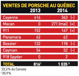 Ventes de Porsche au Québec en 2013 et 2014