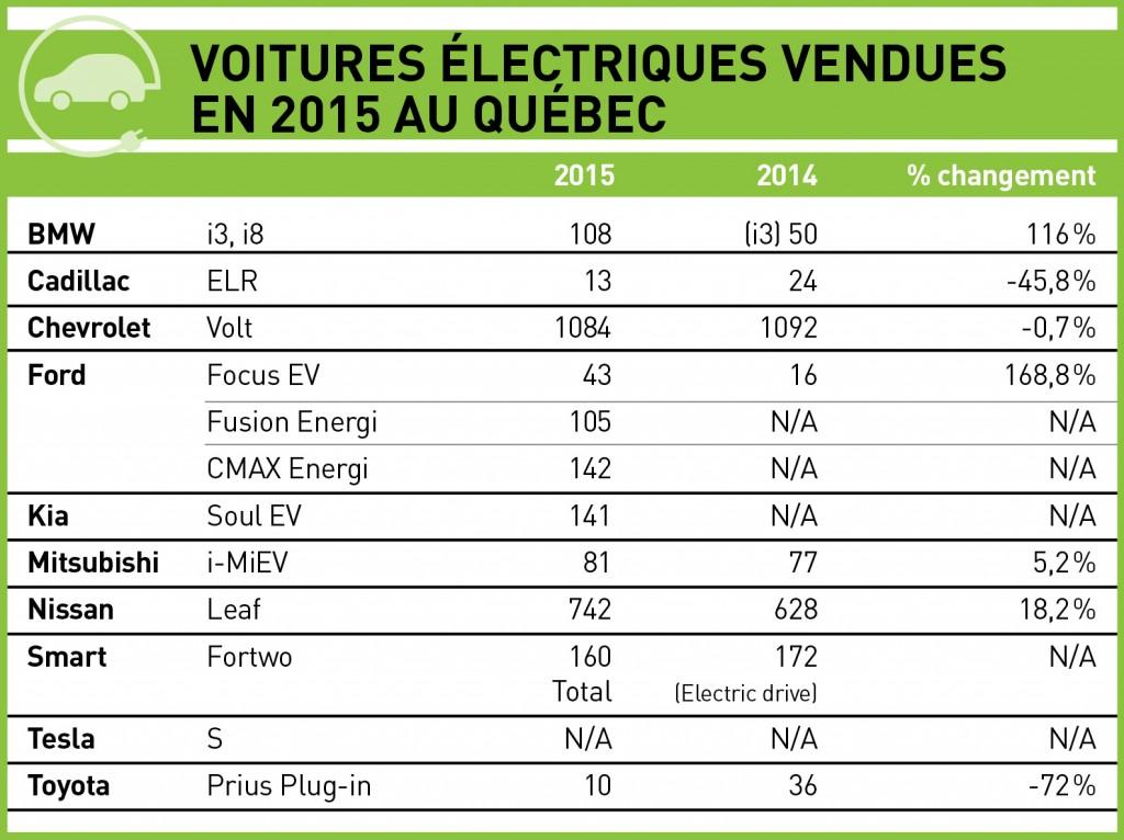 Statistiques voitures électriques vendues en 2015 au Québec