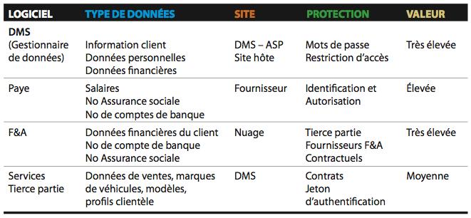 Sécurité informatique concessionnaires du Québec
