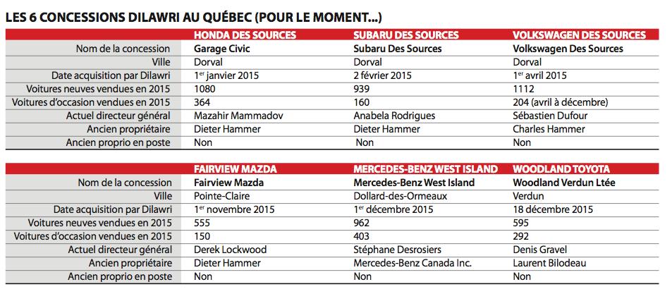 Dilawri Québec