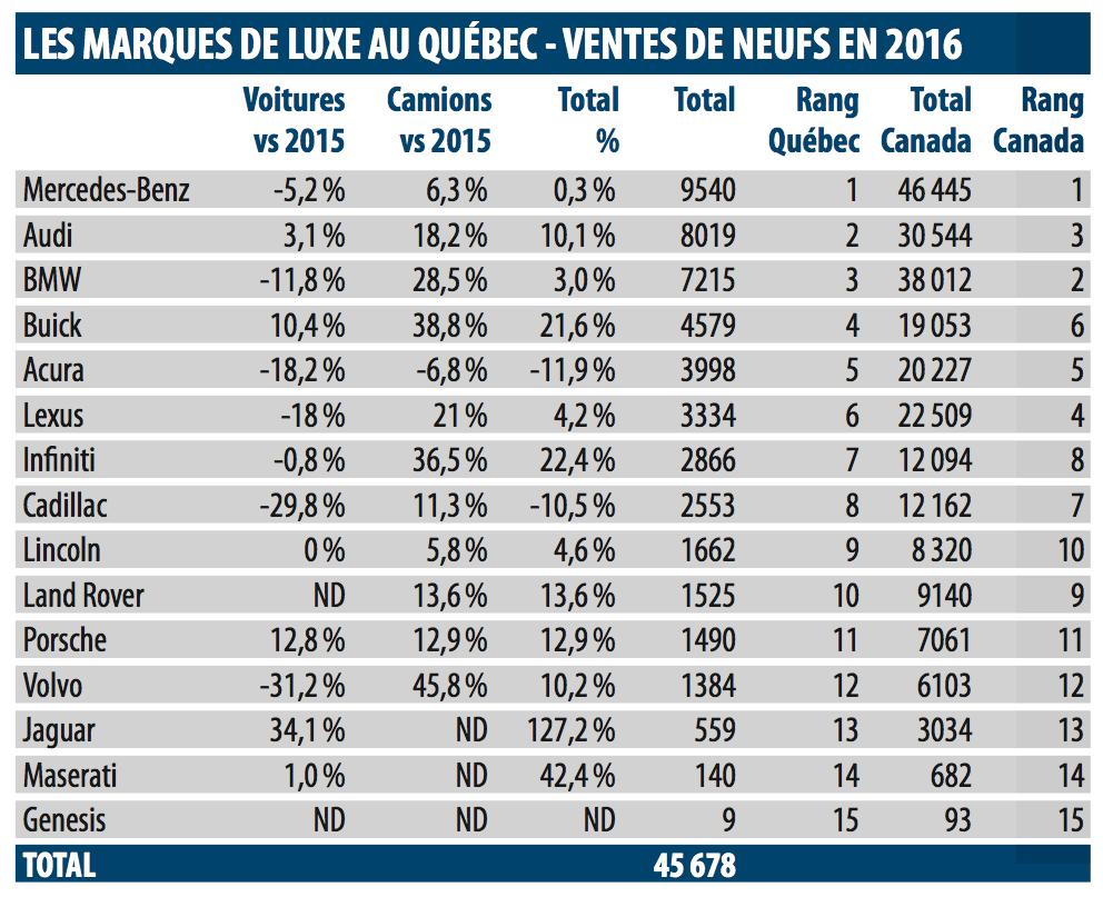 Statistiques ventes de véhicules de luxe au Québec en 2016