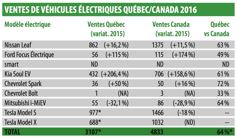 Statistiques ventes véhicules électriques en 2016