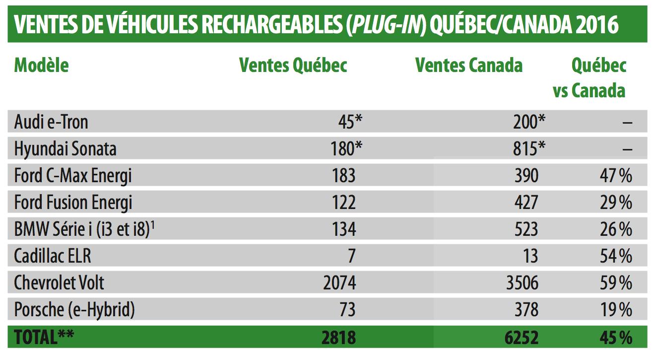 Statistiques ventes véhicules verts en 2016