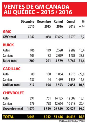 Ventes de GM au Québec Canada 2016