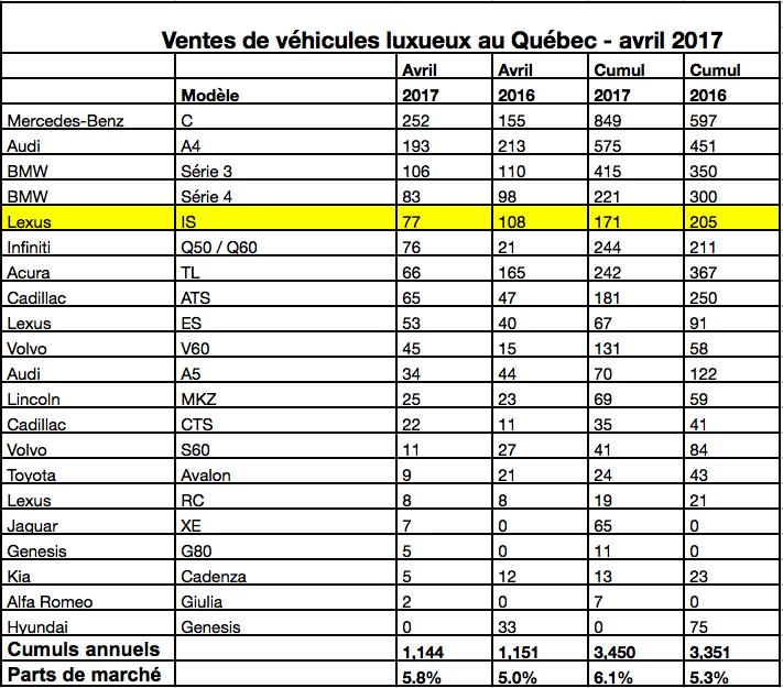 Ventes de voitures luxueuses au Québec en avril 2017