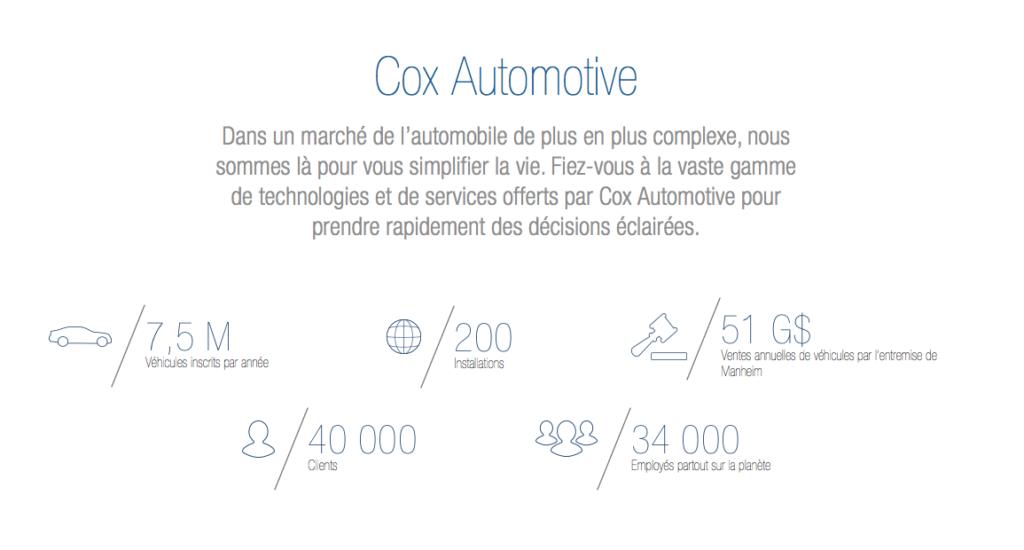 Cox Automotive Canada