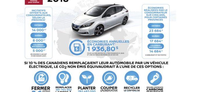 Nissan Canada célèbre le Jour de la Terre