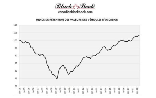 Avril 2018 : Record des valeurs des véhicules d'occasion du Canadian Black Book