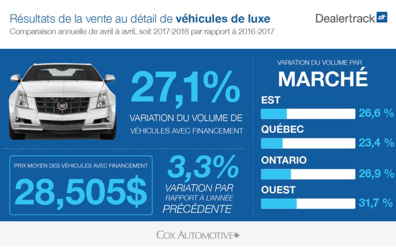 Dealertrack: hausse du prix des véhicules d'occasion en avril