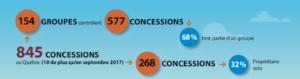 Les groupes de concessionnaires au Québec 2018