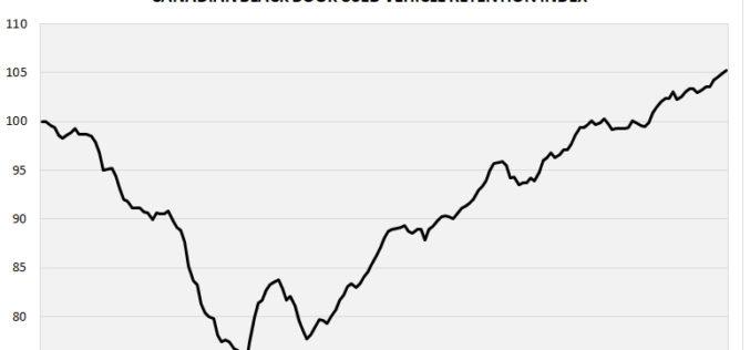 L'indice Canadian Black Book de rétention de la valeur de revente atteint un niveau record!
