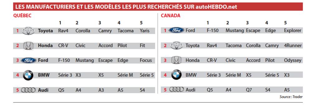 Les véhicules d'occasion les plus recherchés au Québec et au Canada