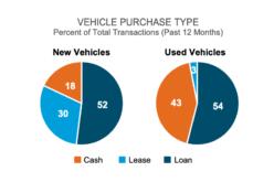 Les prêts-autos continuent de dominer le marché automobile au Canada