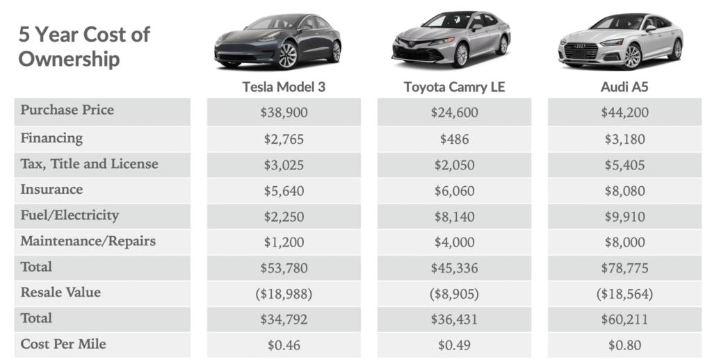 coût d'un véhicule