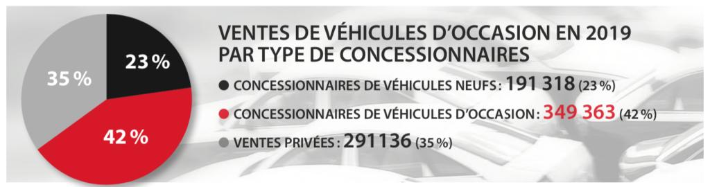 Ventes véhicules d'occasion 2019 au Québec