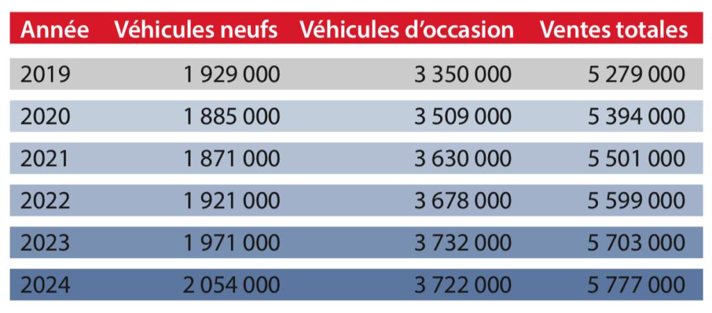Prévisions ventes véhicules au Québec 2019 2020 2021 et plus