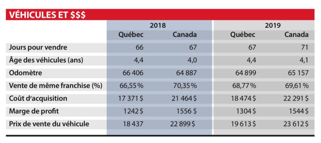 Prix des véhicules d'occasion au Québec en 2019