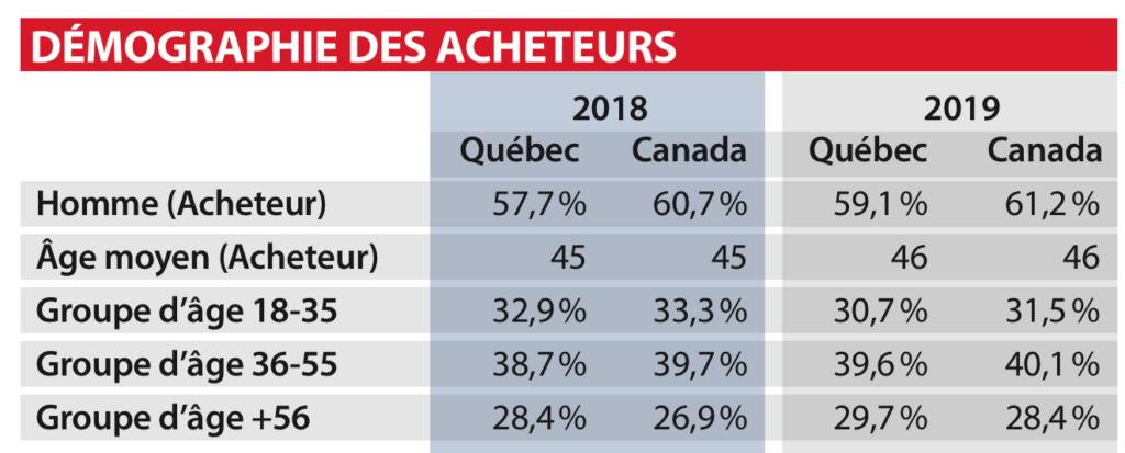 Ventes véhicules d'occasion au Québec en 2019