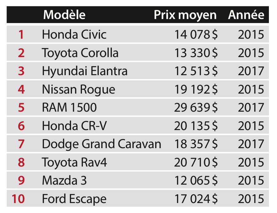 Top 10 des véhicules d'occasion les plus vendus au Québec en 2019 – selon Dealertrack et Cox Automotive Canada