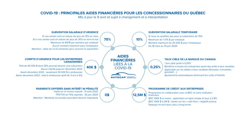 COVID-19 : Guide sur les mesures gouvernementales qui bénéficient le plus aux concessionnaires du Québec *