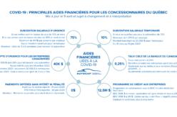 COVID-19: guide sur les mesures gouvernementales qui bénéficient le plus aux concessionnaires du Québec *