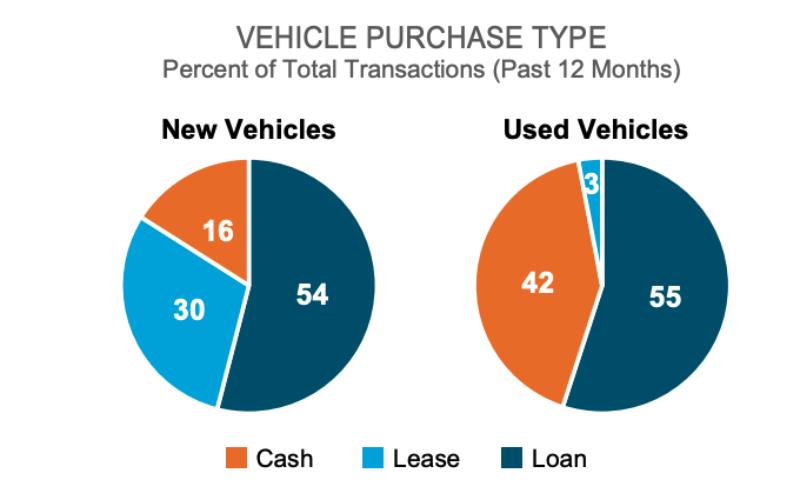 JD Power: Statistiques sur les ventes de véhicules (mars 2019 – mars 2020)