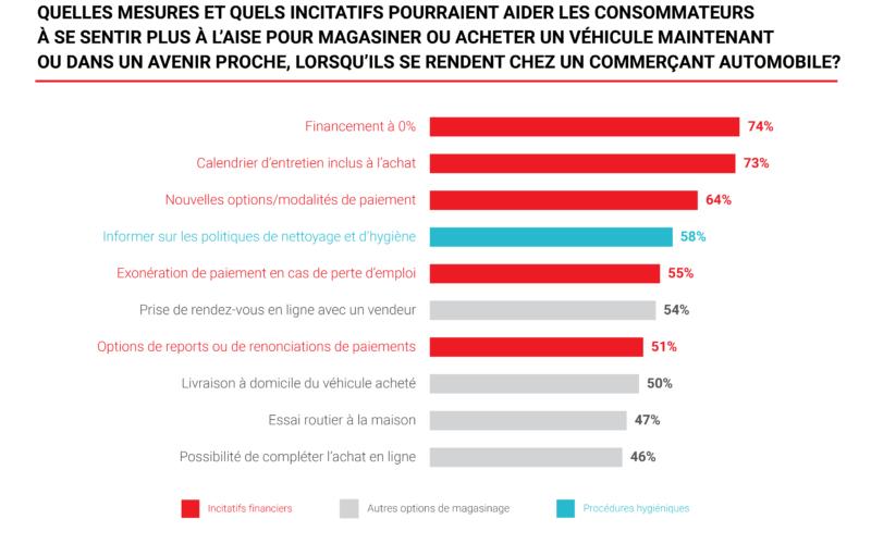 SONDAGE TRADER: Les facteurs qui incitent le plus les consommateurs à magasiner ou à acheter un véhicule maintenant