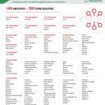 Liste des groupes de concessionnaires du Québec