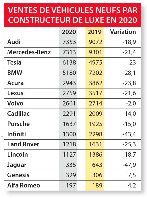 Ventes de véhicules neufs au Québec en 2020 par fabricant