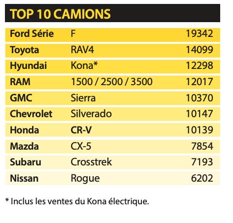 Top 10 des camions les plus vendus au Québec en 2020