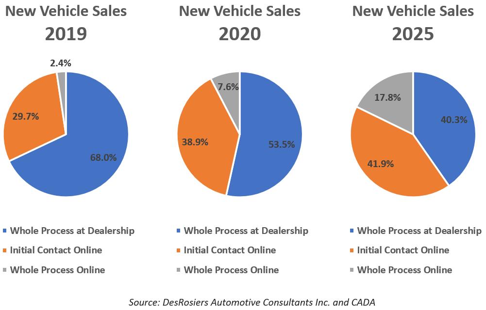 Autos ventes en ligne Web